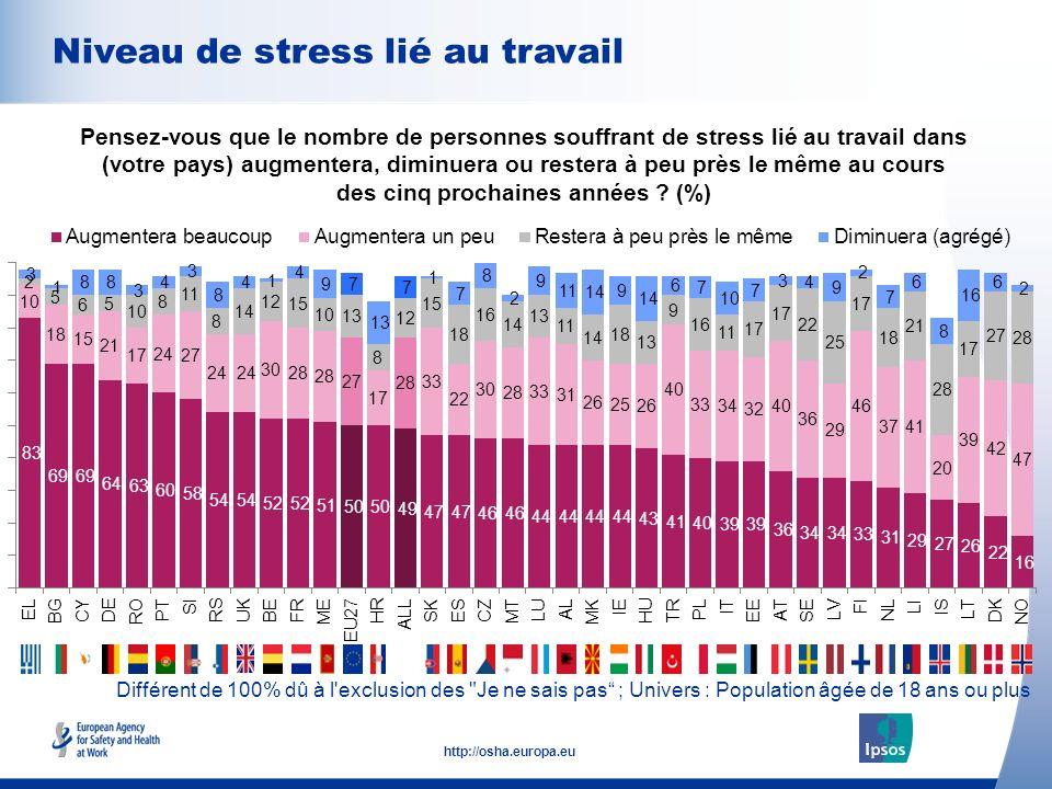 10 http://osha.europa.eu Différent de 100% dû à l'exclusion des