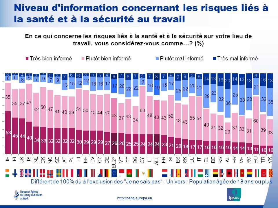 16 http://osha.europa.eu Différent de 100% dû à l'exclusion des