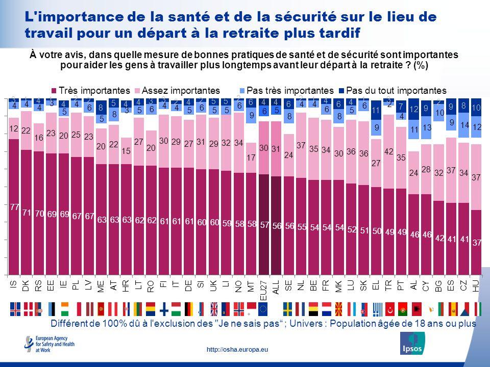 22 http://osha.europa.eu Différent de 100% dû à l'exclusion des