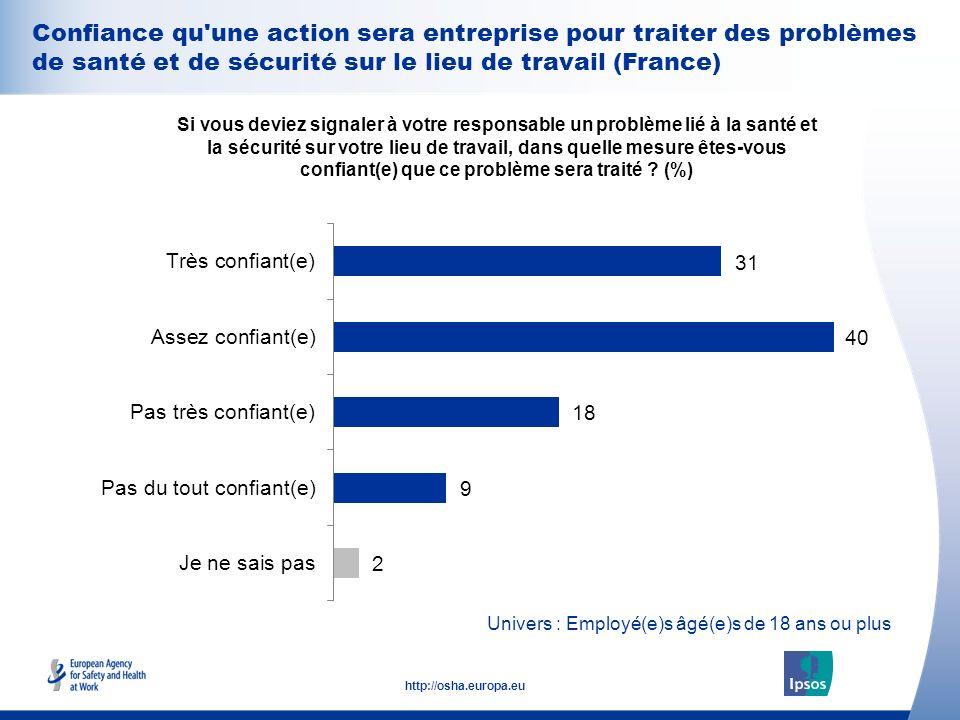 25 http://osha.europa.eu Univers : Employé(e)s âgé(e)s de 18 ans ou plus Confiance qu'une action sera entreprise pour traiter des problèmes de santé e