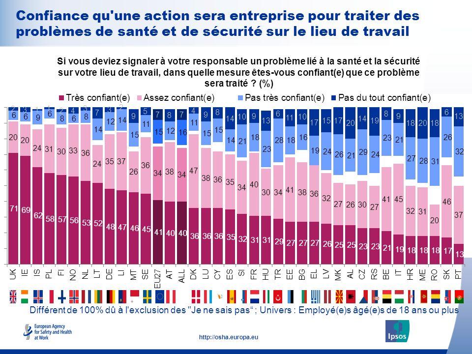 28 http://osha.europa.eu Différent de 100% dû à l'exclusion des