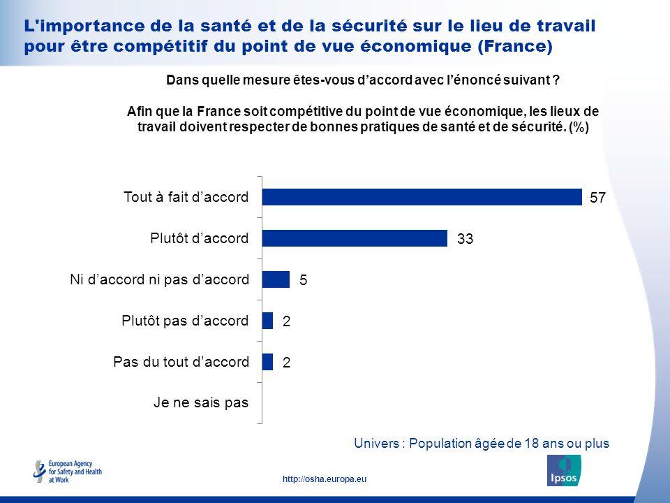 31 http://osha.europa.eu L'importance de la santé et de la sécurité sur le lieu de travail pour être compétitif du point de vue économique (France) Da