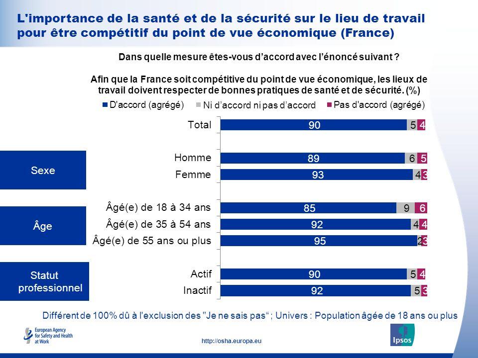 32 http://osha.europa.eu Sexe Âge Statut professionnel Dans quelle mesure êtes-vous daccord avec lénoncé suivant ? Afin que la France soit compétitive