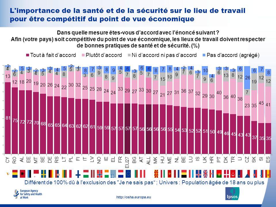34 http://osha.europa.eu L'importance de la santé et de la sécurité sur le lieu de travail pour être compétitif du point de vue économique Dans quelle