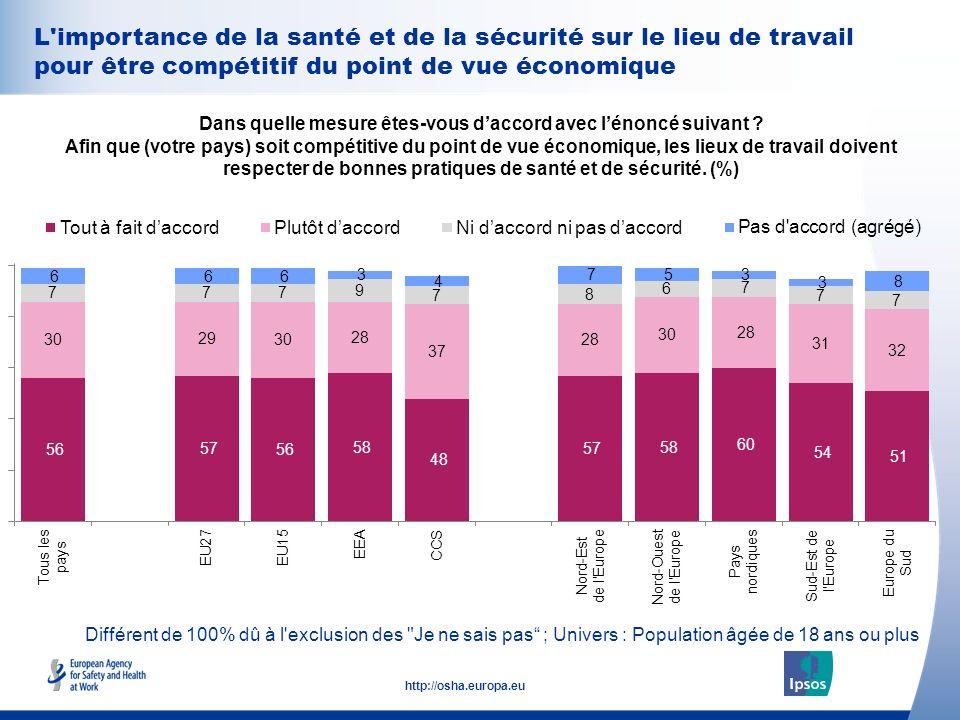 35 http://osha.europa.eu L'importance de la santé et de la sécurité sur le lieu de travail pour être compétitif du point de vue économique Dans quelle