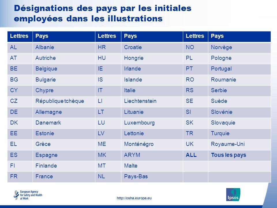 4 http://osha.europa.eu Click to add text here Désignations des pays par les initiales employées dans les illustrations Note: insert graphs, tables, i