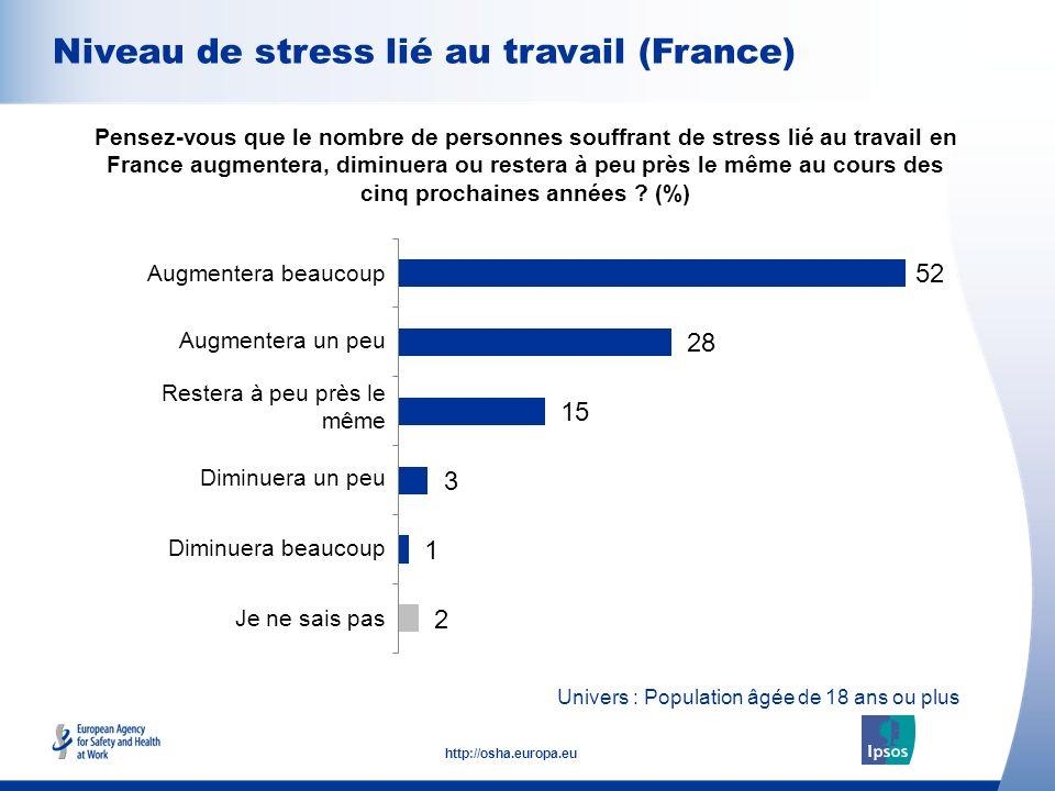 7 http://osha.europa.eu Univers : Population âgée de 18 ans ou plus Niveau de stress lié au travail (France) Pensez-vous que le nombre de personnes so