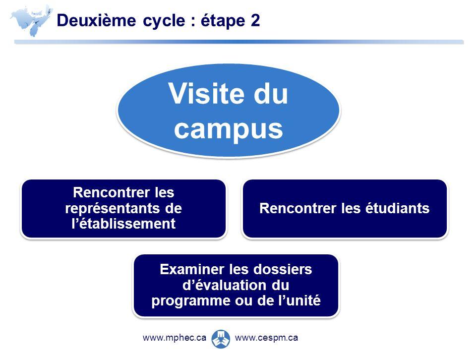 www.cespm.cawww.mphec.ca Deuxième cycle : étape 2 Visite du campus Rencontrer les représentants de létablissement Rencontrer les étudiants Examiner les dossiers dévaluation du programme ou de lunité