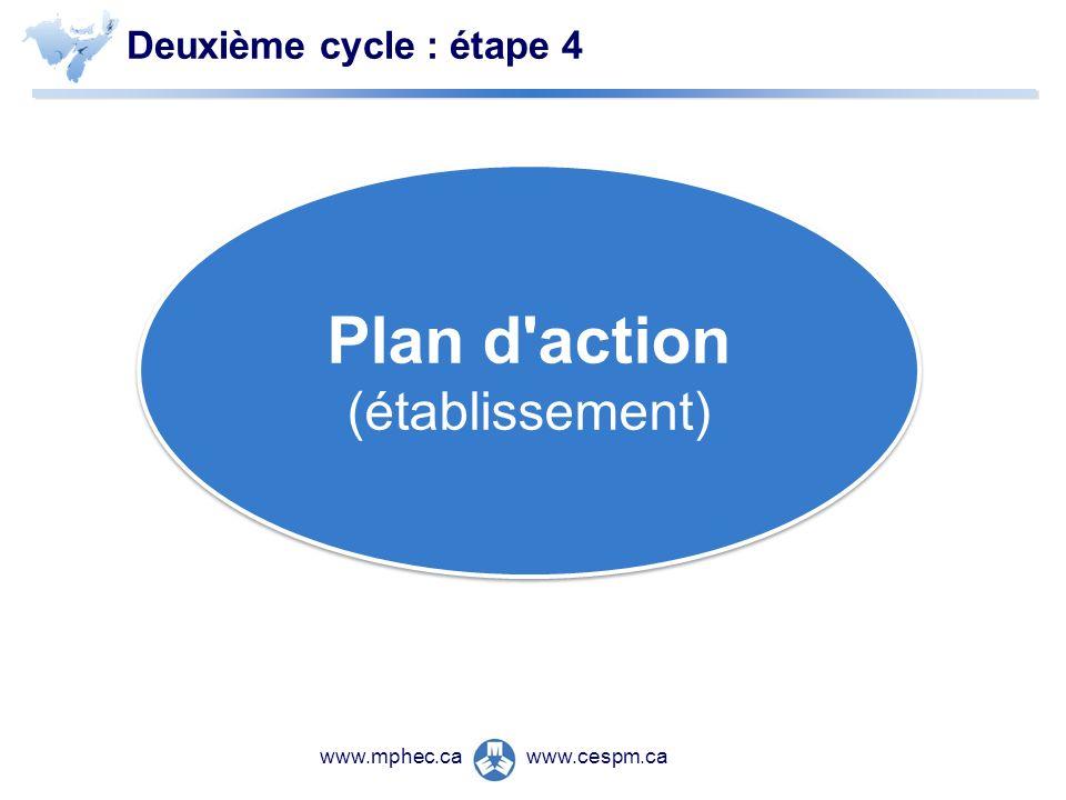 www.cespm.cawww.mphec.ca Deuxième cycle : étape 4 Plan d action (établissement)