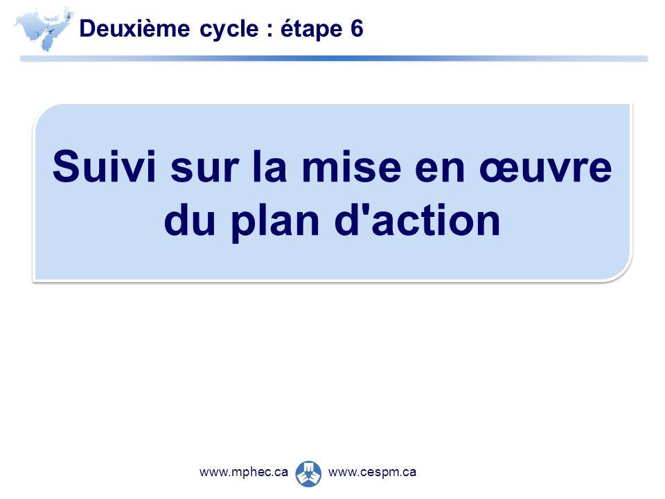 www.cespm.cawww.mphec.ca Deuxième cycle : étape 6 Suivi sur la mise en œuvre du plan d action