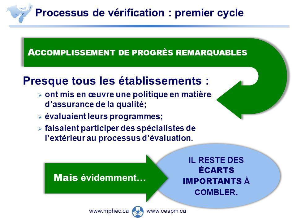 www.cespm.cawww.mphec.ca Processus de vérification : premier cycle Presque tous les établissements : ont mis en œuvre une politique en matière dassurance de la qualité; évaluaient leurs programmes; faisaient participer des spécialistes de lextérieur au processus dévaluation.
