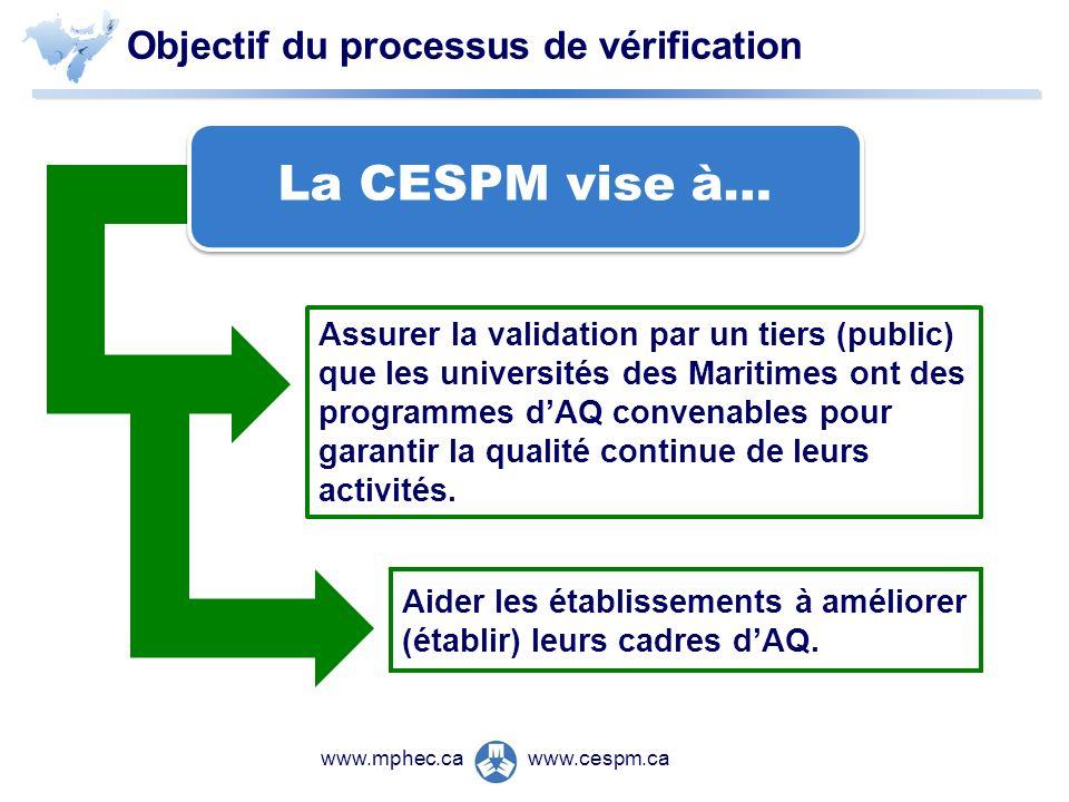 www.cespm.cawww.mphec.ca Objectif du processus de vérification Aider les établissements à améliorer (établir) leurs cadres dAQ.