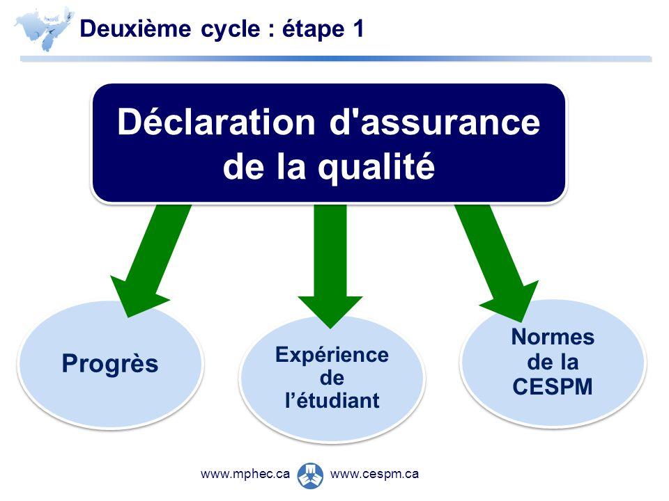 www.cespm.cawww.mphec.ca Deuxième cycle : étape 1 Progrès Expérience de létudiant Normes de la CESPM Déclaration d assurance de la qualité