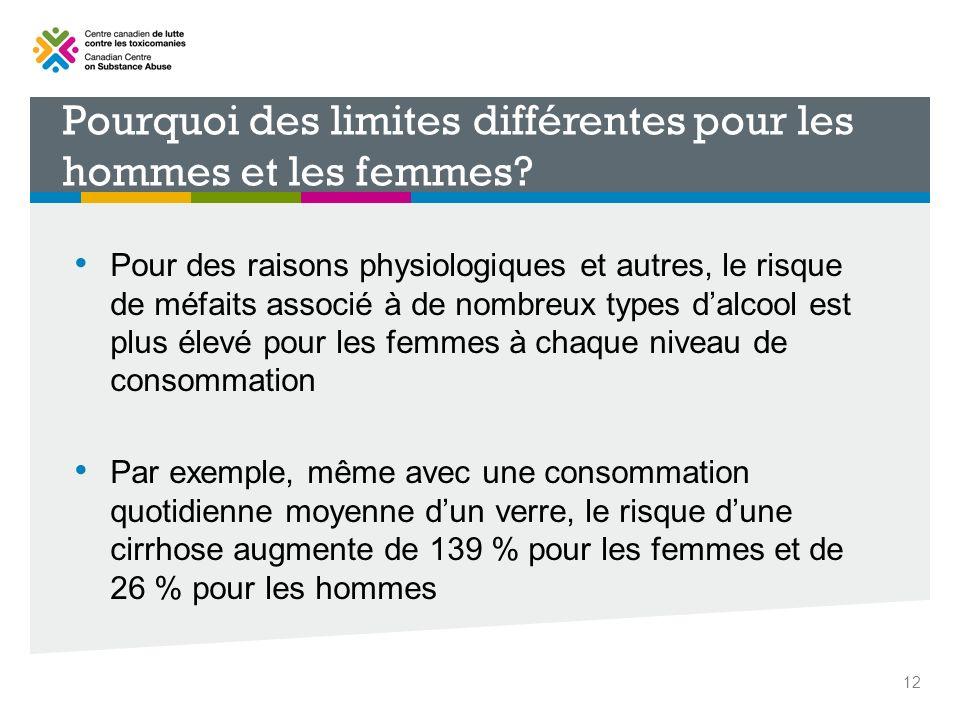 Pourquoi des limites différentes pour les hommes et les femmes? Pour des raisons physiologiques et autres, le risque de méfaits associé à de nombreux