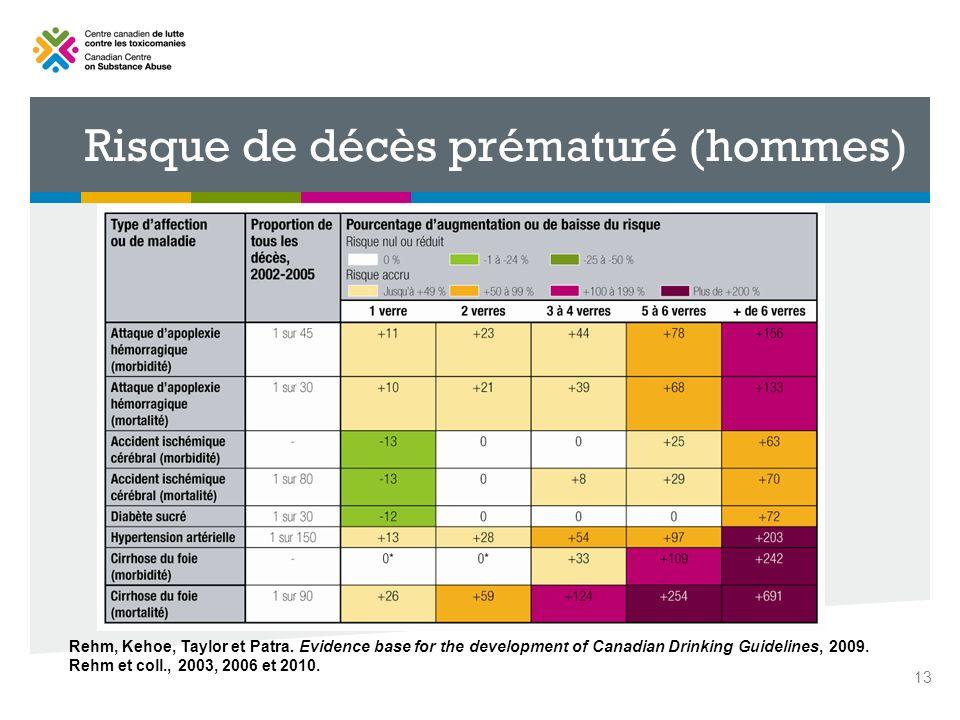 13 Rehm, Kehoe, Taylor et Patra. Evidence base for the development of Canadian Drinking Guidelines, 2009. Rehm et coll., 2003, 2006 et 2010. Risque de