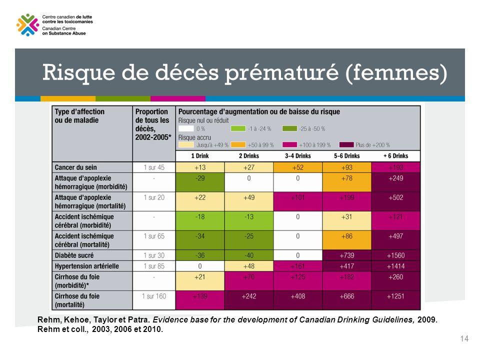 14 Rehm, Kehoe, Taylor et Patra. Evidence base for the development of Canadian Drinking Guidelines, 2009. Rehm et coll., 2003, 2006 et 2010. Risque de