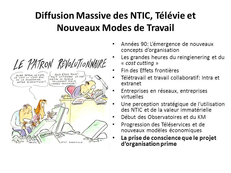 Diffusion Massive des NTIC, Télévie et Nouveaux Modes de Travail Années 90: Lémergence de nouveaux concepts dorganisation Les grandes heures du reingi