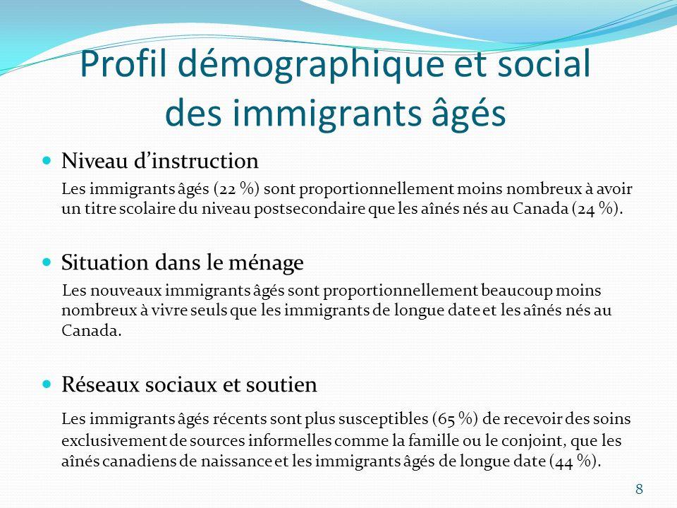 Profil démographique et social des immigrants âgés Niveau dinstruction Les immigrants âgés (22 %) sont proportionnellement moins nombreux à avoir un t