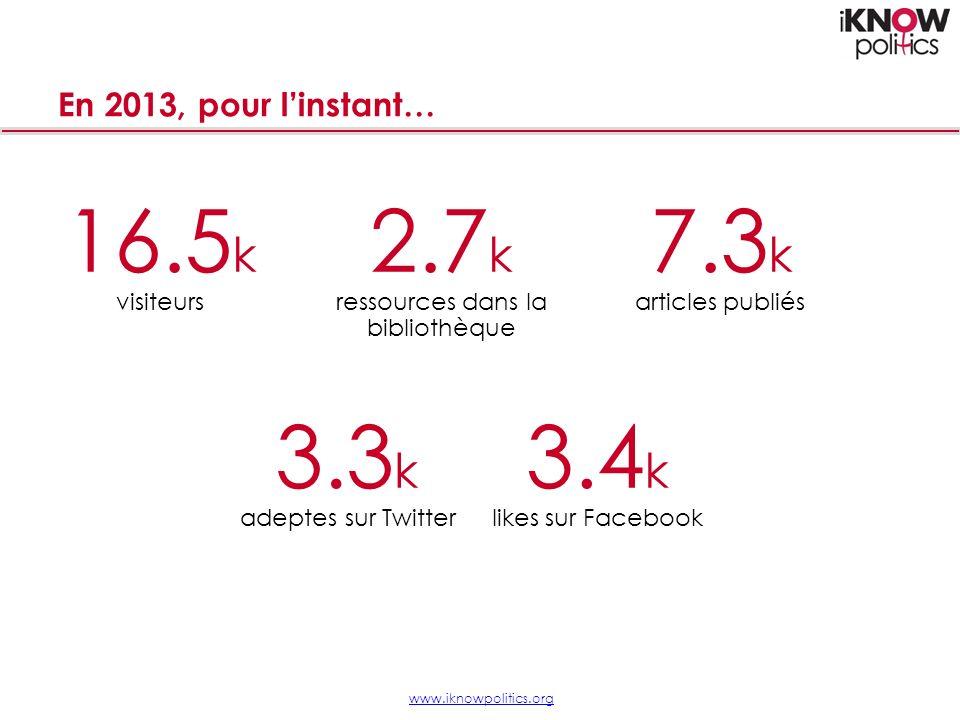 En 2013, pour linstant… www.iknowpolitics.org 16.5 k 2.7 k 7.3 k visiteursressources dans la bibliothèque articles publiés 3.3 k 3.4 k adeptes sur Twitterlikes sur Facebook