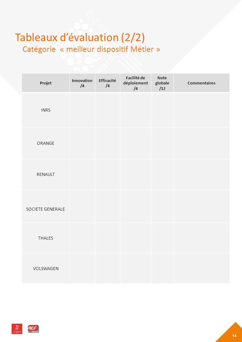Tableaux dévaluation (2/2) 14 Projet Innovation /4 Efficacité /4 Facilité de déploiement /4 Note globale /12 Commentaires INRS ORANGE RENAULT SOCIETE GENERALE THALES VOLSWAGEN Catégorie « meilleur dispositif Métier »