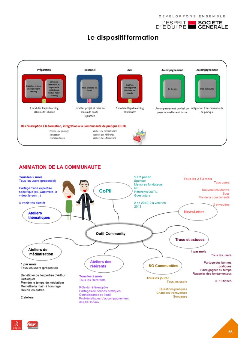 Le dispositif formation 56