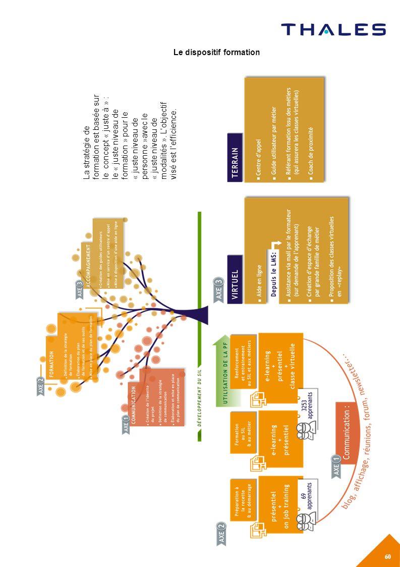 Le dispositif formation La stratégie de formation est basée sur le concept « juste à » : le « juste niveau de formation » pour le « juste niveau de personne »avec le « juste niveau de modalités ».