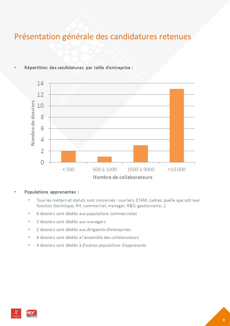 Présentation générale des candidatures retenues Répartition des candidatures par taille dentreprise : Populations apprenantes : - Tous les métiers et statuts sont concernés : ouvriers, ETAM, cadres, quelle que soit leur fonction (technique, RH, commercial, manager, R&D, gestionnaire…) - 6 dossiers sont dédiés aux populations commerciales - 3 dossiers sont dédiés aux managers - 2 dossiers sont dédiés aux dirigeants dentreprises - 4 dossiers sont dédiés à lensemble des collaborateurs - 4 dossiers sont dédiés à dautres populations dapprenants 9