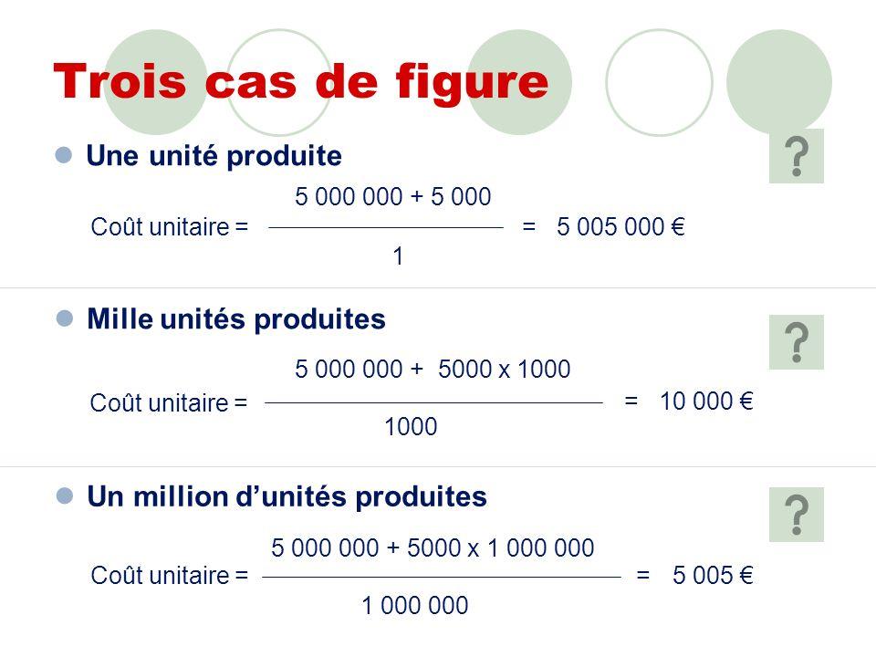 Trois cas de figure Une unité produite Coût unitaire = 5 000 000 + 5 000 1 =5 005 000 Mille unités produites Coût unitaire = 5 000 000 + 5000 x 1000 1000 =10 000 Un million dunités produites Coût unitaire = 5 000 000 + 5000 x 1 000 000 1 000 000 =5 005