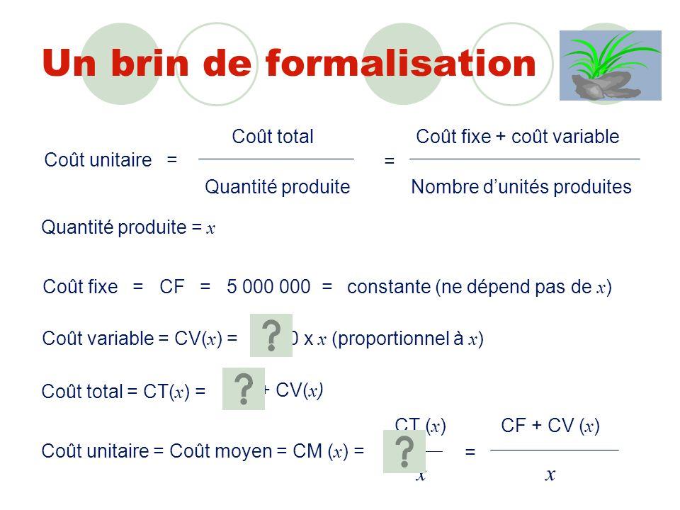 Trois cas de figure Une unité produite Coût unitaire = 5 000 000 + 5 000 1 =5 005 000 Mille unités produites Coût unitaire = 5 000 000 + 5000 x 1000 1