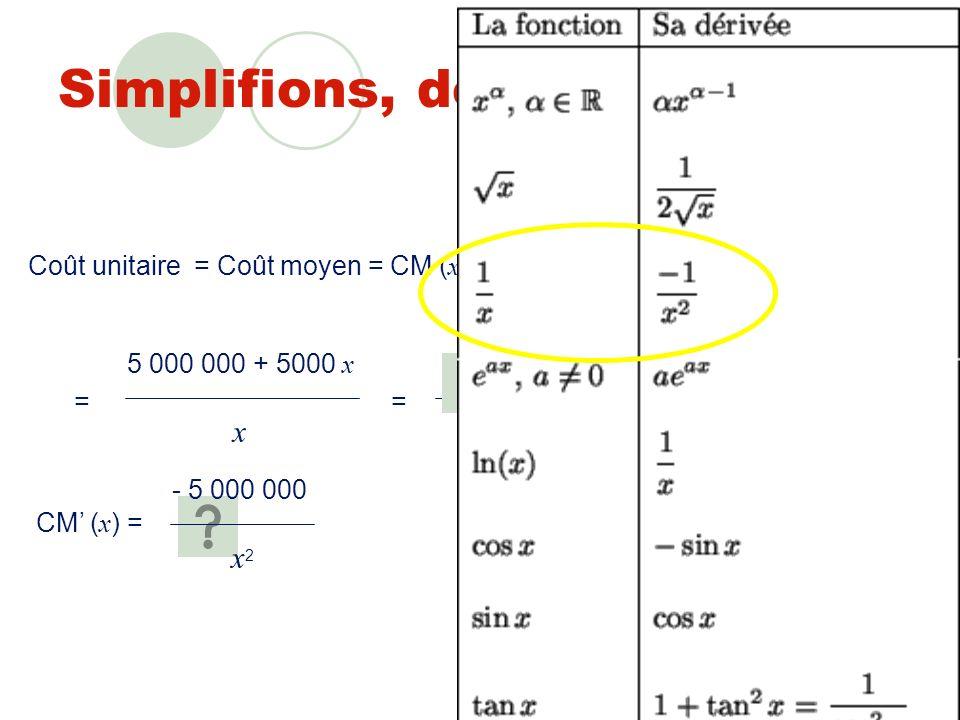 Un brin de formalisation Coût unitaire = Coût total Quantité produite = Coût fixe + coût variable Nombre dunités produites Coût unitaire = Coût moyen = CM ( x ) = Quantité produite = x Coût fixe = CF = 5 000 000 = constante (ne dépend pas de x ) Coût variable = CV( x ) =5000 x x (proportionnel à x ) CT ( x ) x Coût total = CT( x ) = CF + CV( x ) x =