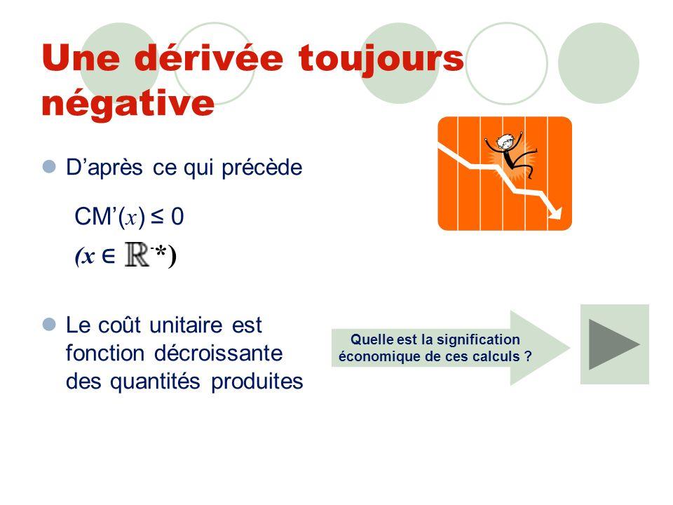 Une dérivée toujours négative Daprès ce qui précède CM( x ) 0 (x + *) Le coût unitaire est fonction décroissante des quantités produites Quelle est la signification économique de ces calculs ?