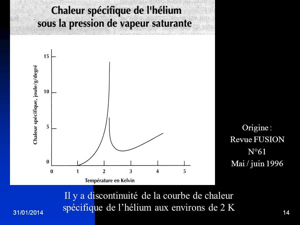 31/01/201414 Il y a discontinuité de la courbe de chaleur spécifique de lhélium aux environs de 2 K Origine : Revue FUSION N°61 Mai / juin 1996