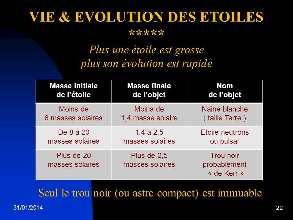 31/01/2014 22 VIE & EVOLUTION DES ETOILES ***** Masse initiale de létoile Masse finale de lobjet Nom de lobjet Moins de 8 masses solaires Moins de 1,4