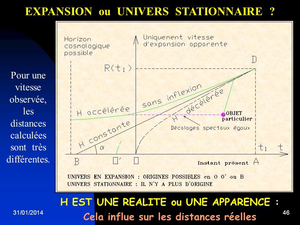 31/01/201446 H EST UNE REALITE ou UNE APPARENCE : Cela influe sur les distances réelles EXPANSION ou UNIVERS STATIONNAIRE ? Pour une vitesse observée,