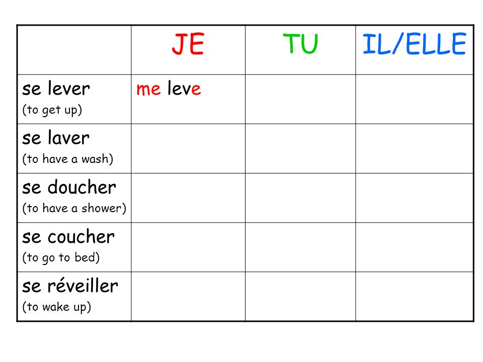 JETUIL/ELLE se lever (to get up) me leve se laver (to have a wash) se doucher (to have a shower) se coucher (to go to bed) se réveiller (to wake up)