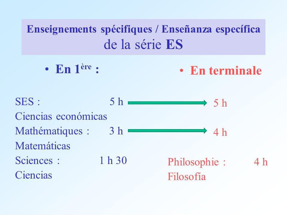 Enseignements spécifiques / Enseñanza específica de la série ES En 1 ère : SES : 5 h Ciencias económicas Mathématiques : 3 h Matemáticas Sciences : 1