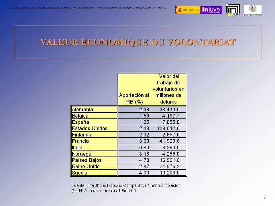 VALEUR ÉCONOMIQUE DU VOLONTARIAT 7 ALMUDENA MORENO - EL VALOR DE LA EDUCACIÓN NO FORMAL Y EL VOLUNTARIADO EN LAS TRANSICIONES DE LOS JÓVENES AL MERCAD