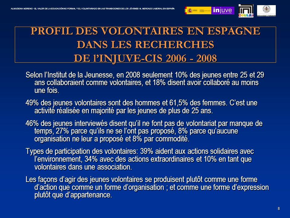 PROFIL DES VOLONTAIRES EN ESPAGNE DANS LES RECHERCHES DE lINJUVE-CIS 2006 - 2008 Selon lInstitut de la Jeunesse, en 2008 seulement 10% des jeunes entr