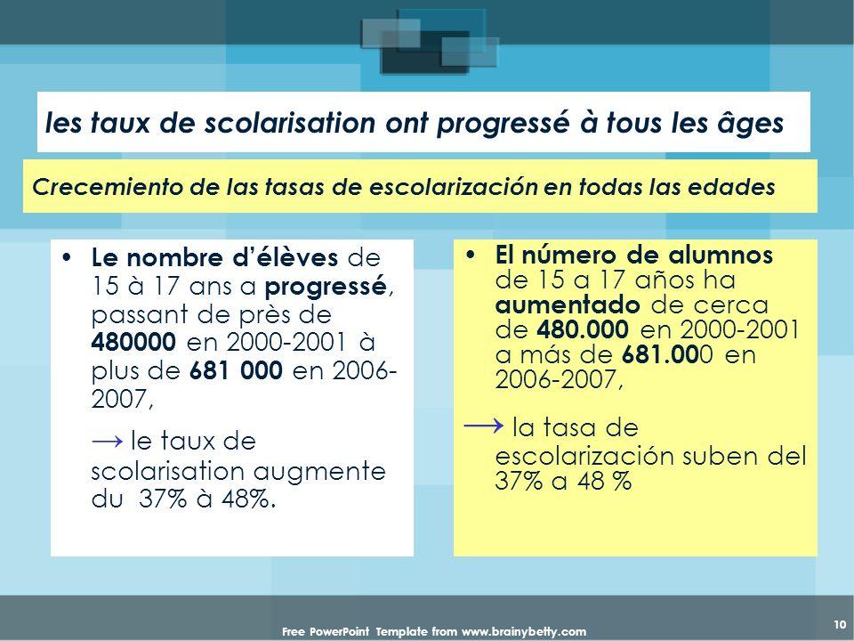 Free PowerPoint Template from www.brainybetty.com 10 les taux de scolarisation ont progressé à tous les âges Le nombre délèves de 15 à 17 ans a progre