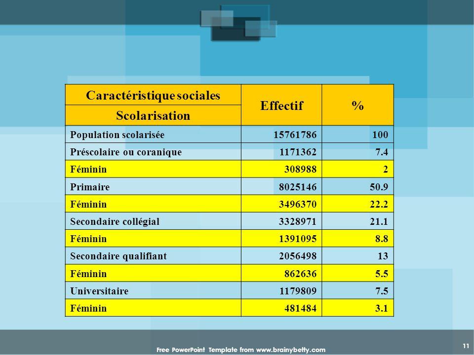 Free PowerPoint Template from www.brainybetty.com 11 Caractéristique sociales Effectif% Scolarisation Population scolarisée15761786100 Préscolaire ou