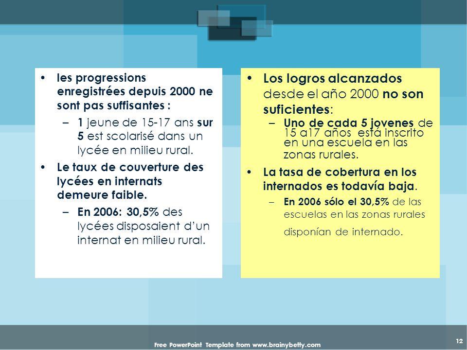 Free PowerPoint Template from www.brainybetty.com 12 les progressions enregistrées depuis 2000 ne sont pas suffisantes : – 1 jeune de 15-17 ans sur 5