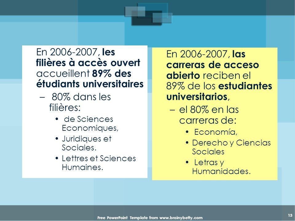 Free PowerPoint Template from www.brainybetty.com 13 En 2006-2007, les filières à accès ouvert accueillent 89% des étudiants universitaires – 80% dans