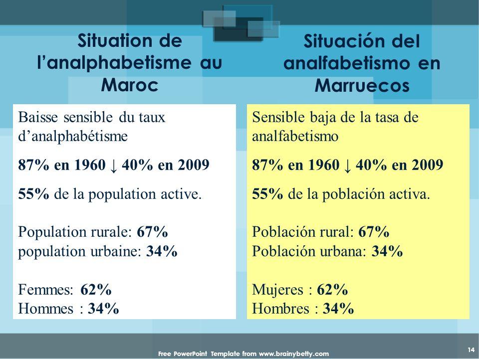 Free PowerPoint Template from www.brainybetty.com 14 Situation de lanalphabetisme au Maroc Baisse sensible du taux danalphabétisme 87% en 1960 40% en