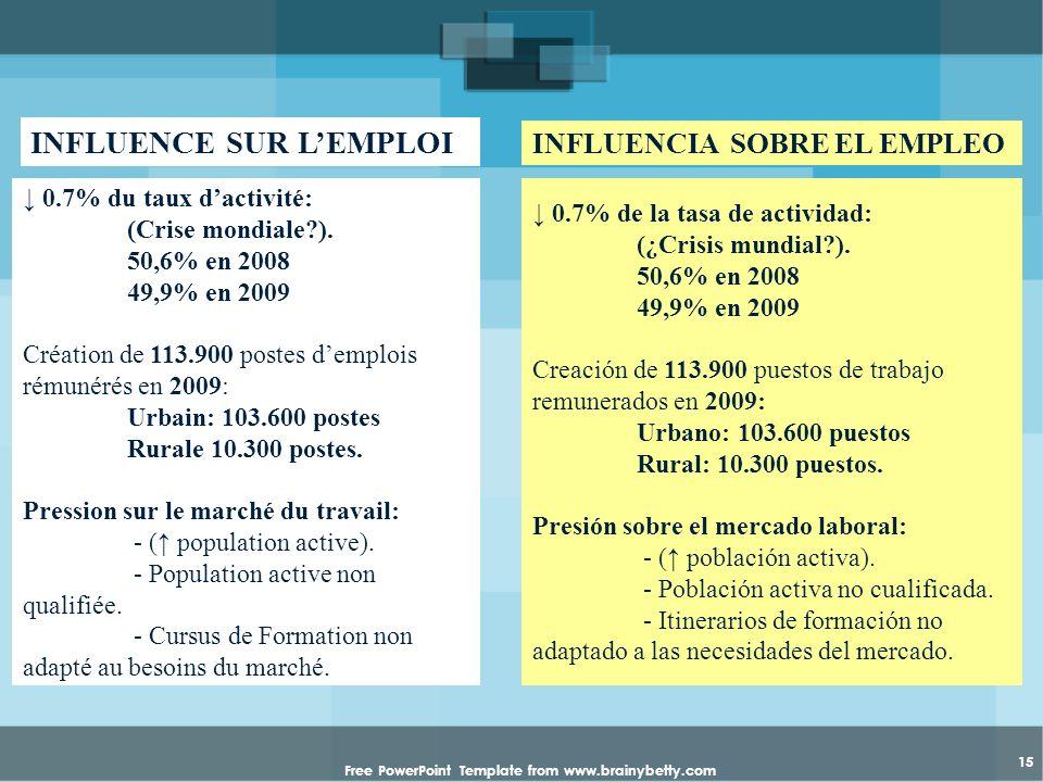 Free PowerPoint Template from www.brainybetty.com 15 0.7% du taux dactivité: (Crise mondiale?). 50,6% en 2008 49,9% en 2009 Création de 113.900 postes