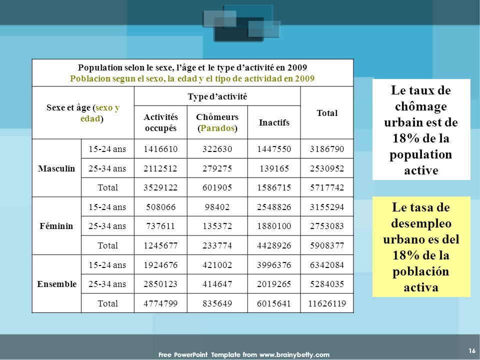 Free PowerPoint Template from www.brainybetty.com 16 Population selon le sexe, lâge et le type dactivité en 2009 Poblacion segun el sexo, la edad y el