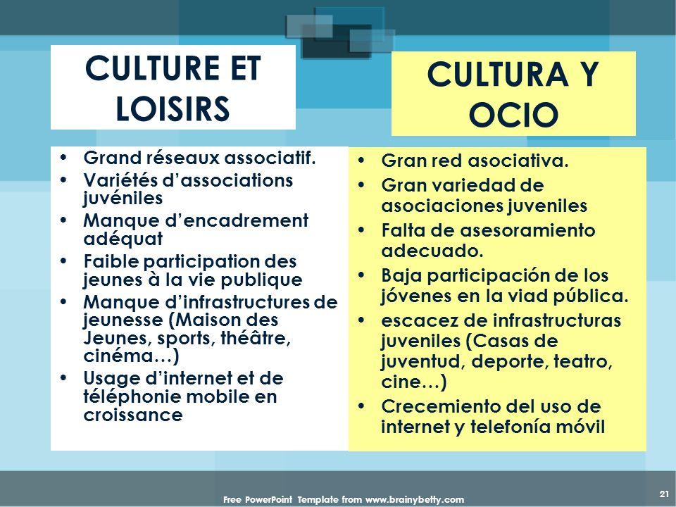 Free PowerPoint Template from www.brainybetty.com 21 CULTURE ET LOISIRS Grand réseaux associatif. Variétés dassociations juvéniles Manque dencadrement