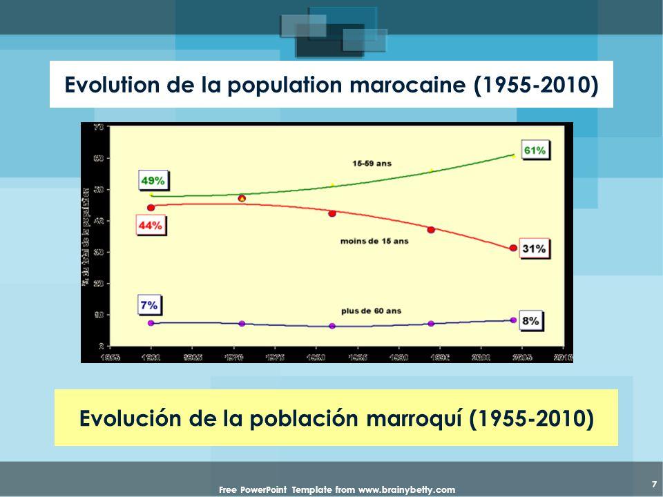 Free PowerPoint Template from www.brainybetty.com 7 Evolution de la population marocaine (1955-2010) Evolución de la población marroquí (1955-2010)