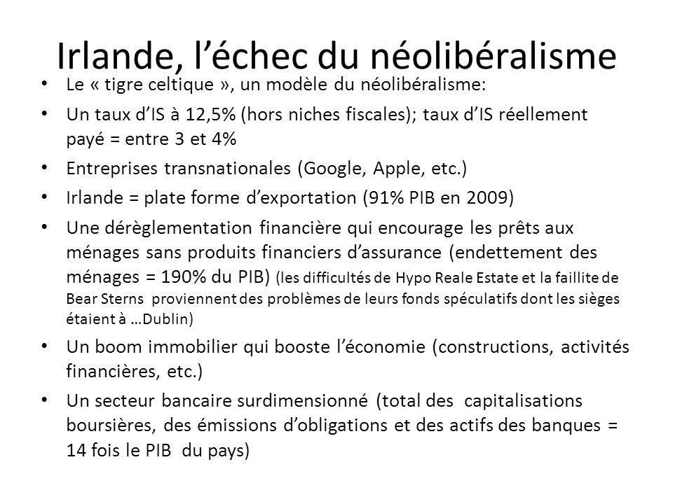Irlande, léchec du néolibéralisme Le « tigre celtique », un modèle du néolibéralisme: Un taux dIS à 12,5% (hors niches fiscales); taux dIS réellement payé = entre 3 et 4% Entreprises transnationales (Google, Apple, etc.) Irlande = plate forme dexportation (91% PIB en 2009) Une dérèglementation financière qui encourage les prêts aux ménages sans produits financiers dassurance (endettement des ménages = 190% du PIB) (les difficultés de Hypo Reale Estate et la faillite de Bear Sterns proviennent des problèmes de leurs fonds spéculatifs dont les sièges étaient à …Dublin) Un boom immobilier qui booste léconomie (constructions, activités financières, etc.) Un secteur bancaire surdimensionné (total des capitalisations boursières, des émissions dobligations et des actifs des banques = 14 fois le PIB du pays)