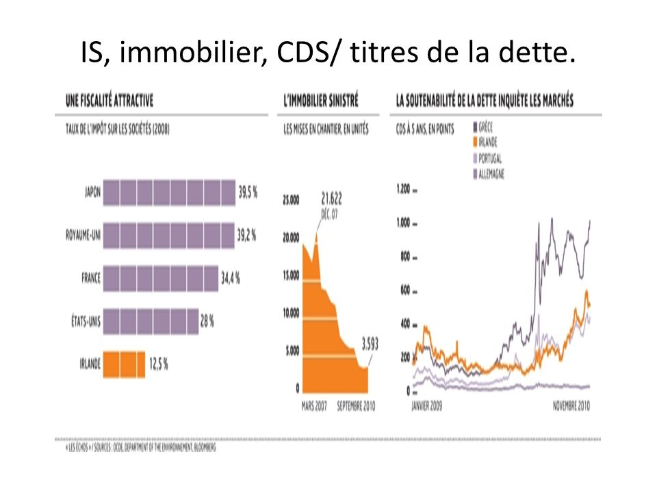 IS, immobilier, CDS/ titres de la dette.