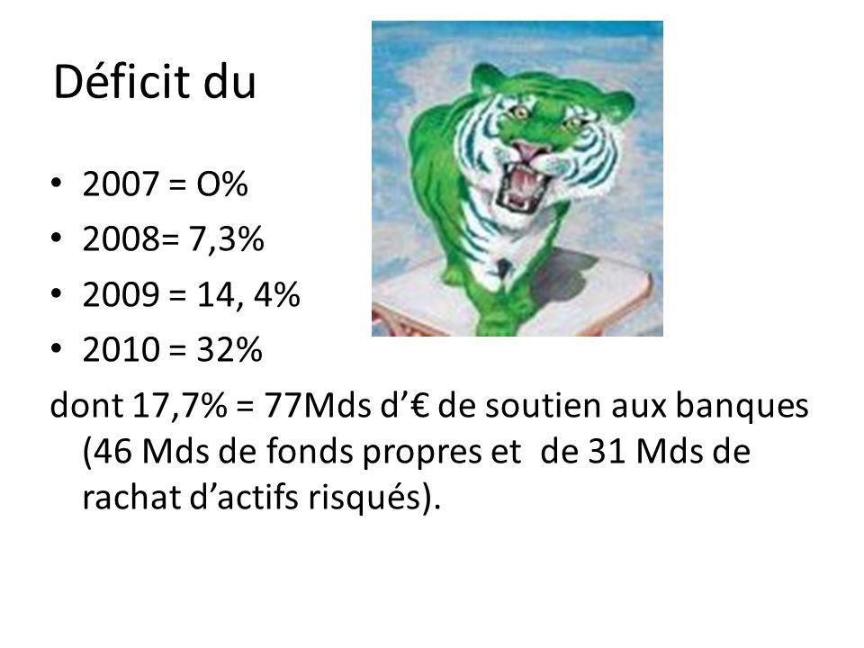 Déficit du 2007 = O% 2008= 7,3% 2009 = 14, 4% 2010 = 32% dont 17,7% = 77Mds d de soutien aux banques (46 Mds de fonds propres et de 31 Mds de rachat dactifs risqués).